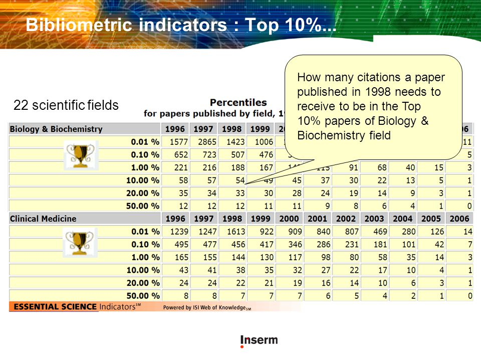 Bibliometric indicators : Top 10%...