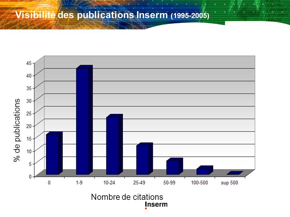 Visibilité des publications Inserm (1995-2005)