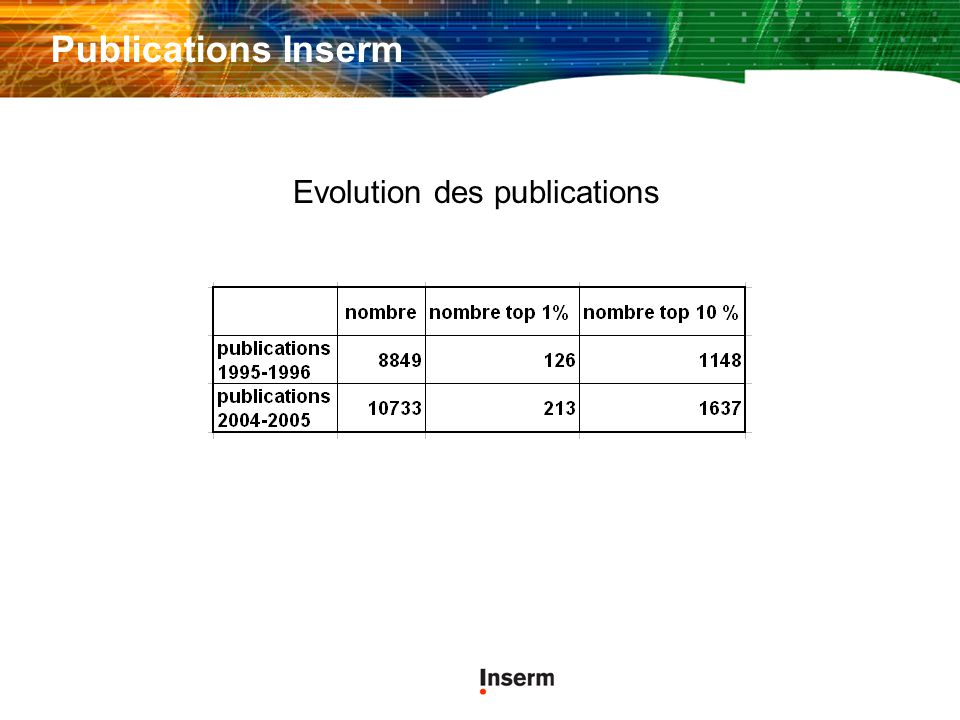 Evolution des publications