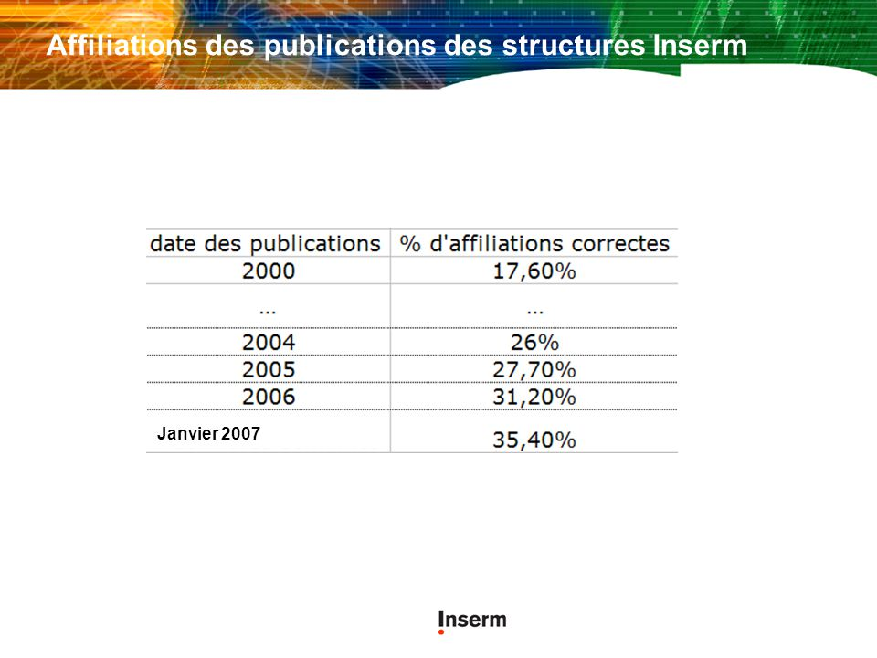 Affiliations des publications des structures Inserm