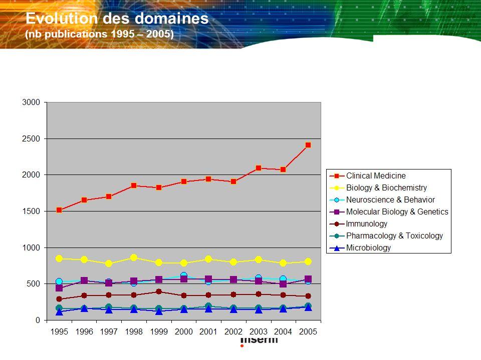 Evolution des domaines (nb publications 1995 – 2005)