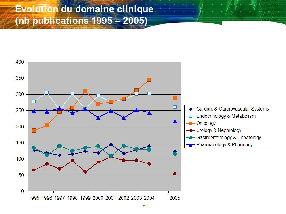 Evolution du domaine clinique (nb publications 1995 – 2005)