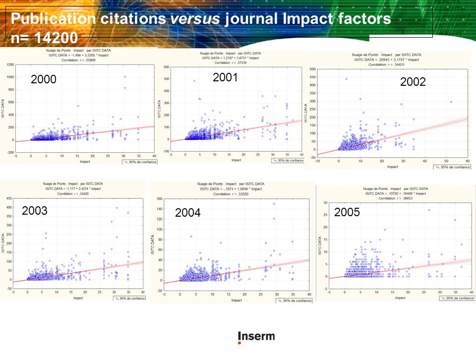 Publication citations versus journal Impact factors n= 14200