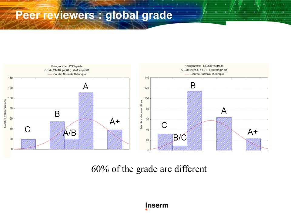 Peer reviewers : global grade