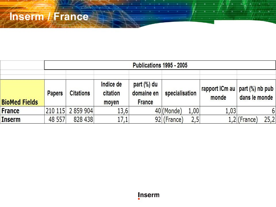 Inserm / France