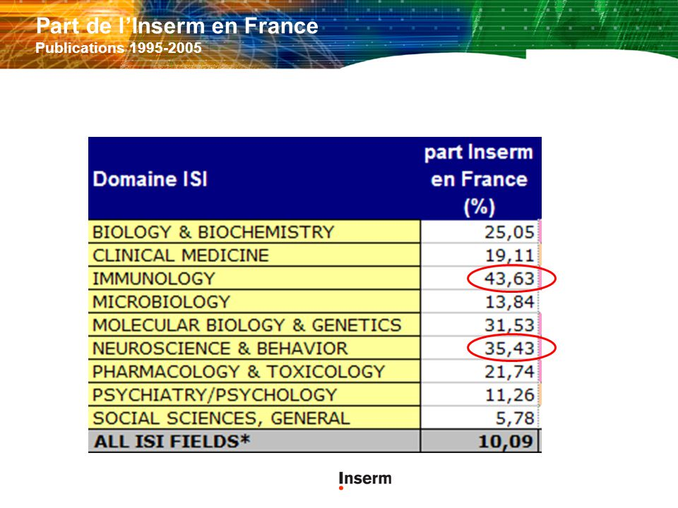 Part de l'Inserm en France Publications 1995-2005