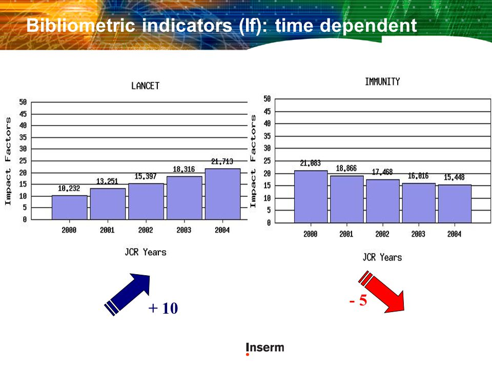 Bibliometric indicators (If): time dependent