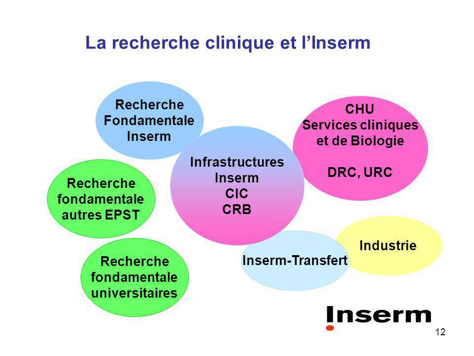 La recherche clinique et l'Inserm
