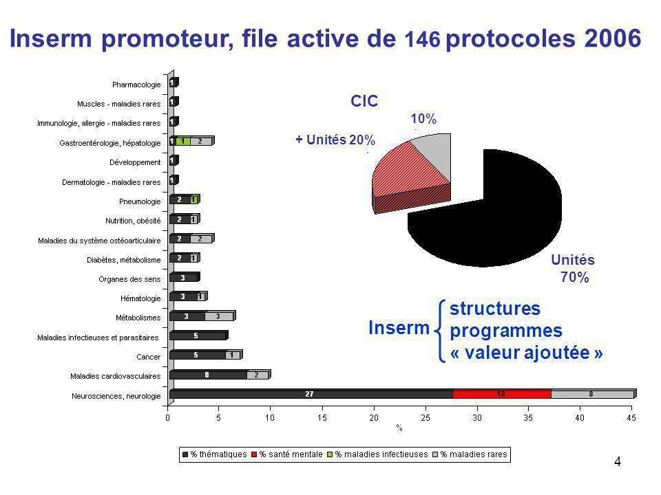 Inserm promoteur, file active de 146 protocoles 2006