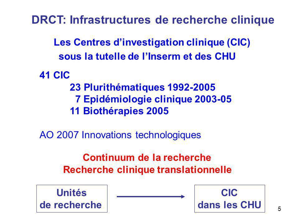 DRCT: Infrastructures de recherche clinique