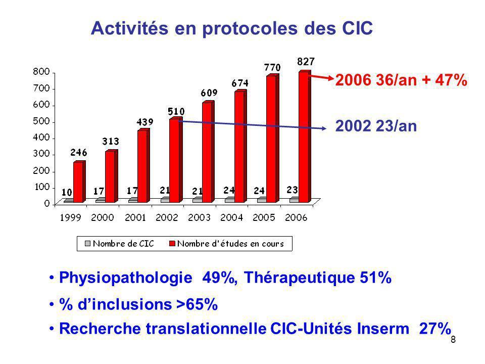 Activités en protocoles des CIC
