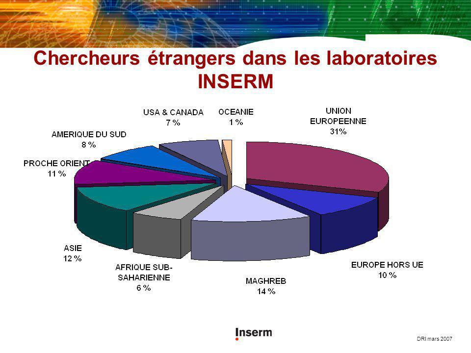Chercheurs étrangers dans les laboratoires INSERM