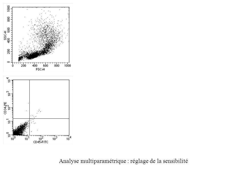 Analyse multiparamétrique : réglage de la sensibilité
