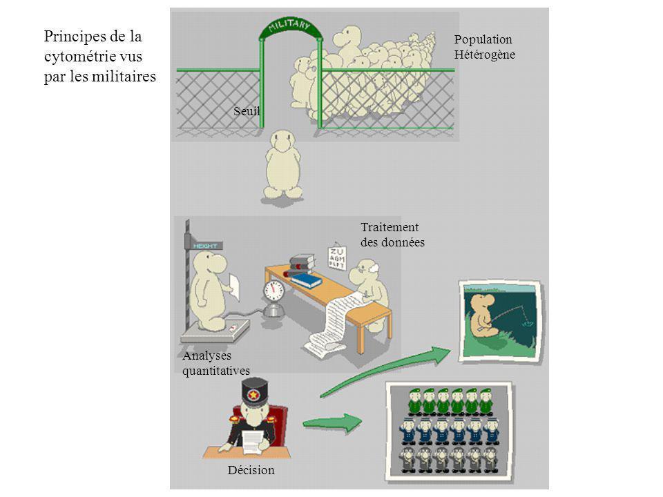 Principes de la cytométrie vus par les militaires