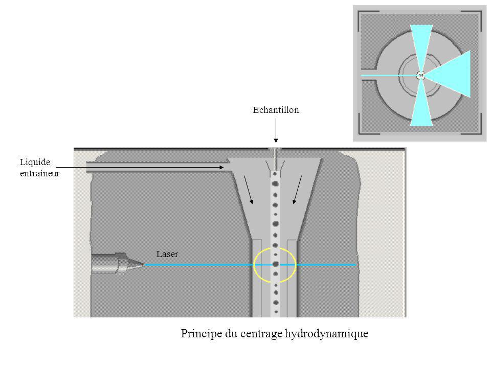 Principe du centrage hydrodynamique