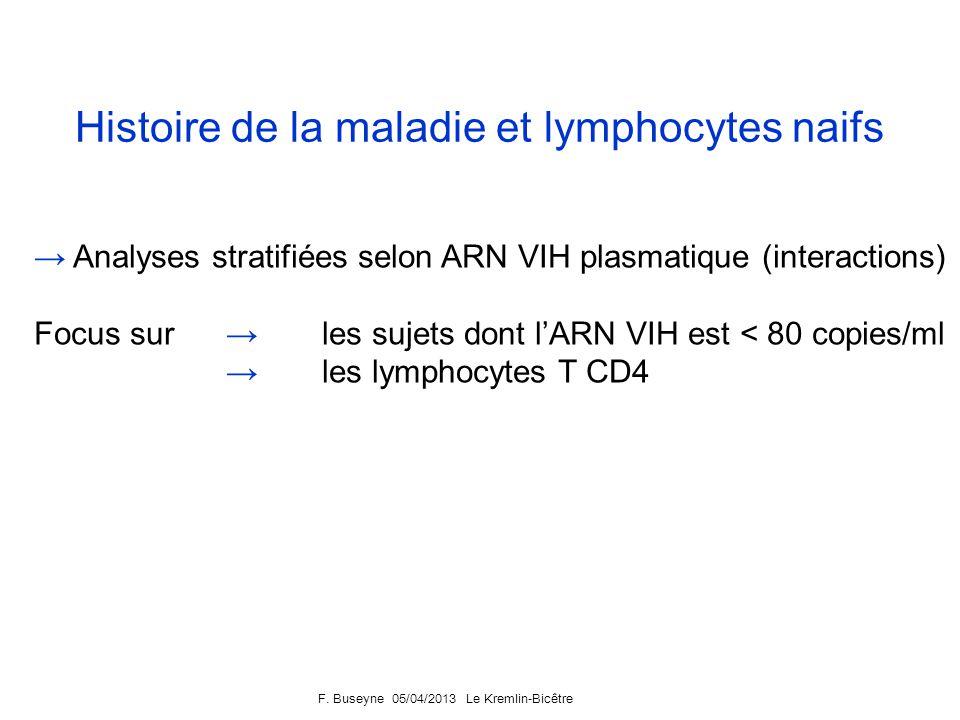 Histoire de la maladie et lymphocytes naifs