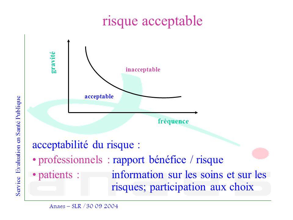 risque acceptable acceptabilité du risque :