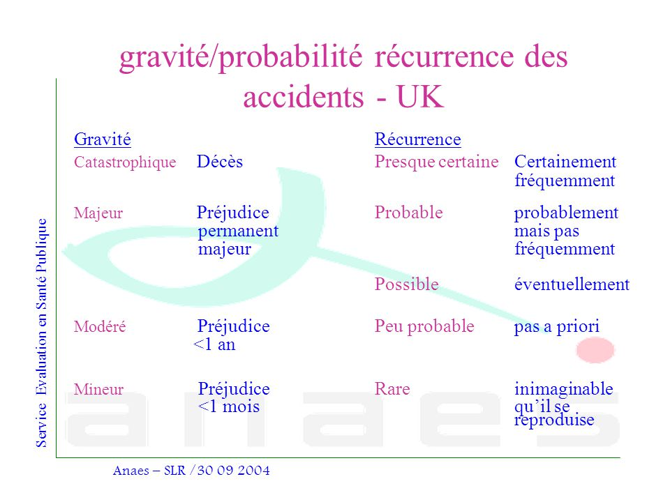 gravité/probabilité récurrence des accidents - UK