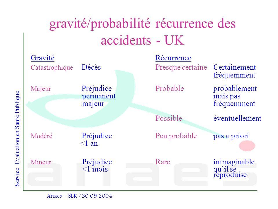 gravité/probabilité récurrence des accidents - UK