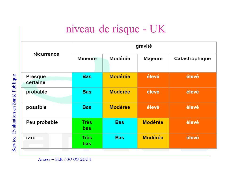 niveau de risque - UK récurrence gravité Mineure Modérée Majeure