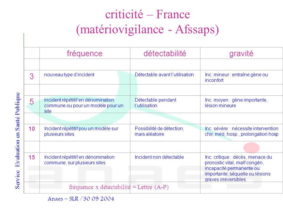 criticité – France (matériovigilance - Afssaps)
