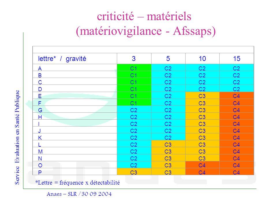 criticité – matériels (matériovigilance - Afssaps)