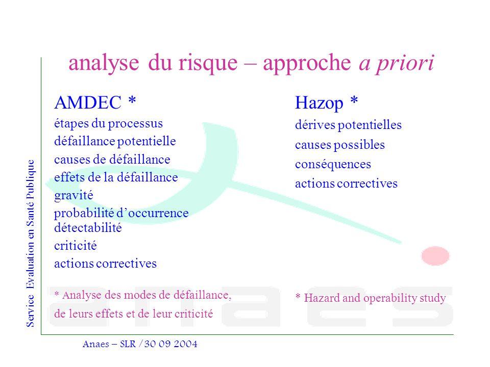 analyse du risque – approche a priori