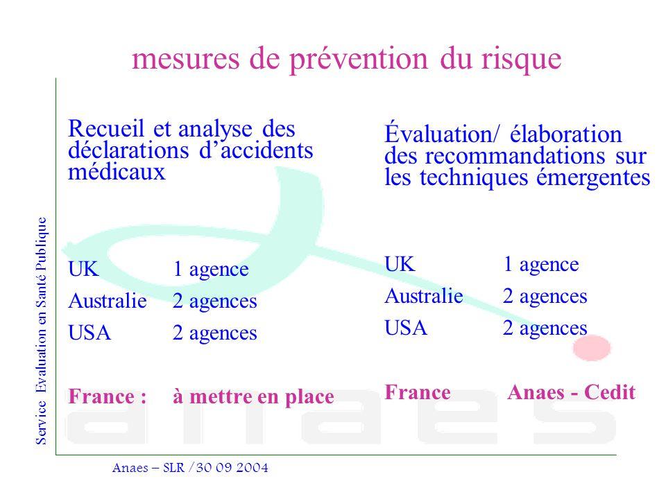 mesures de prévention du risque