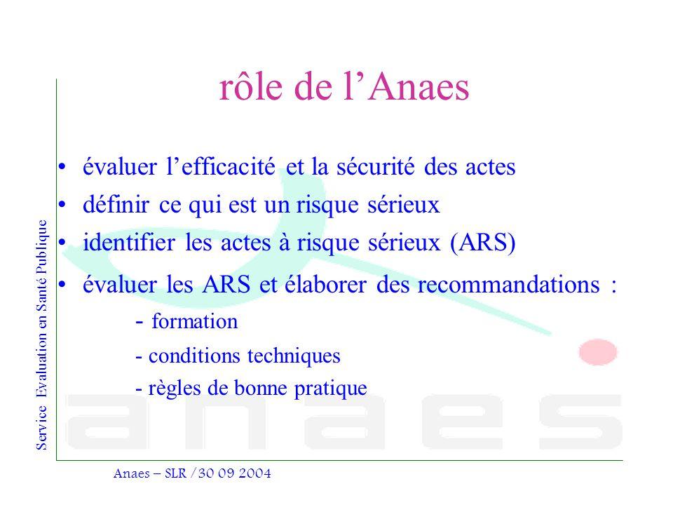 rôle de l'Anaes évaluer l'efficacité et la sécurité des actes
