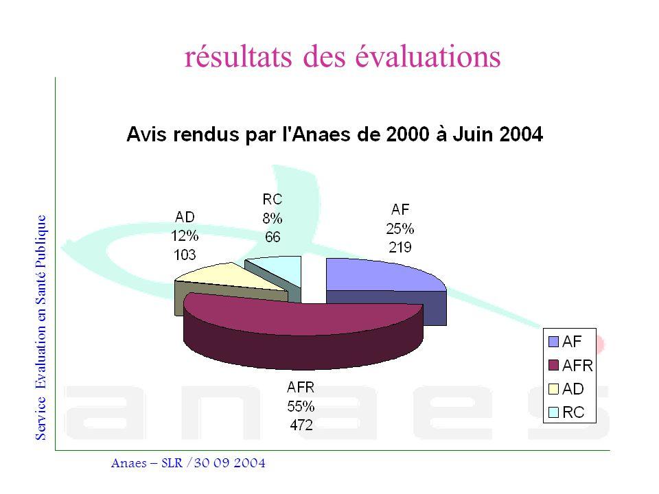 résultats des évaluations