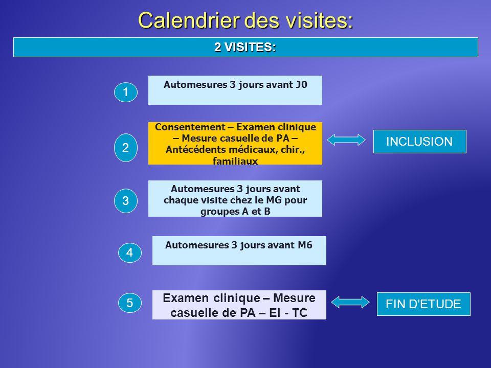 Calendrier des visites: