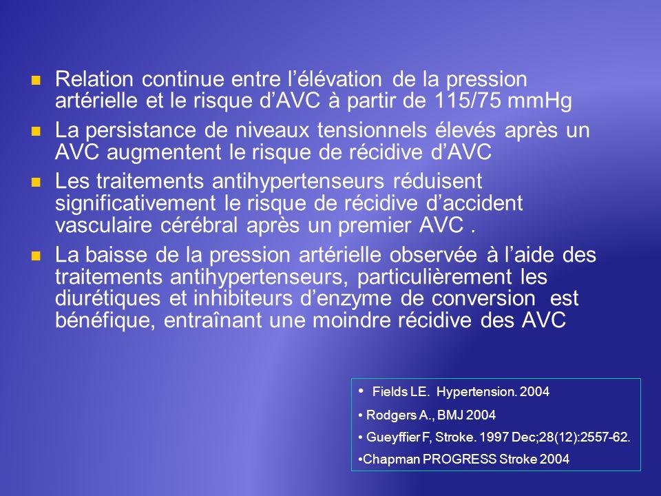 Relation continue entre l'élévation de la pression artérielle et le risque d'AVC à partir de 115/75 mmHg