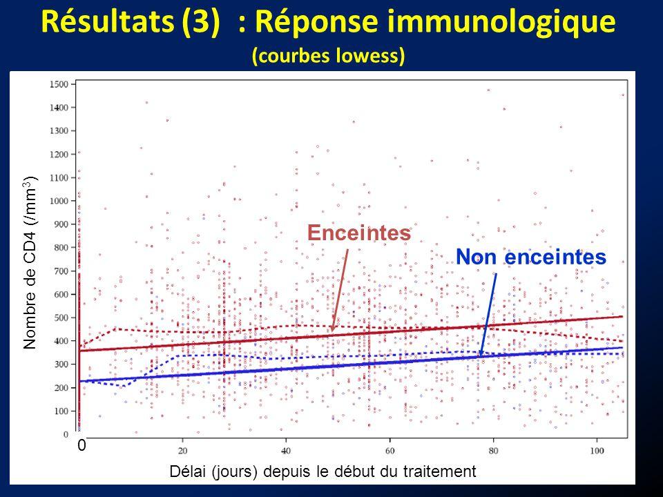 Résultats (3) : Réponse immunologique (courbes lowess)