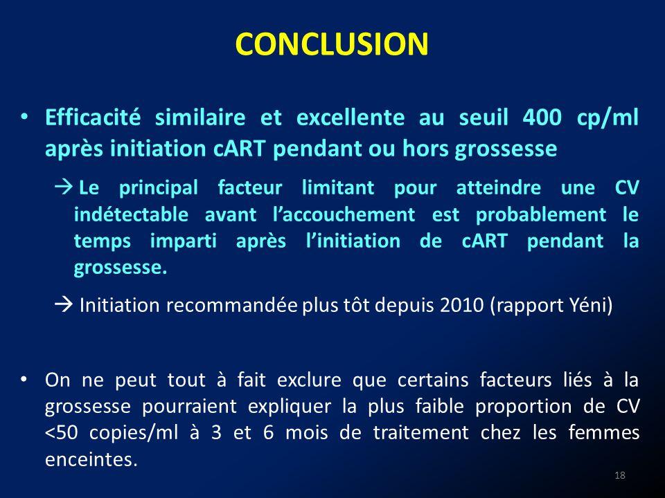 CONCLUSION Efficacité similaire et excellente au seuil 400 cp/ml après initiation cART pendant ou hors grossesse.