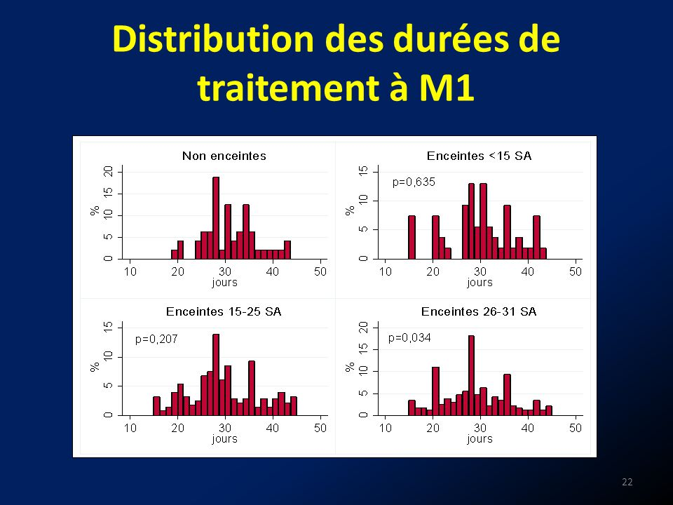 Distribution des durées de traitement à M1