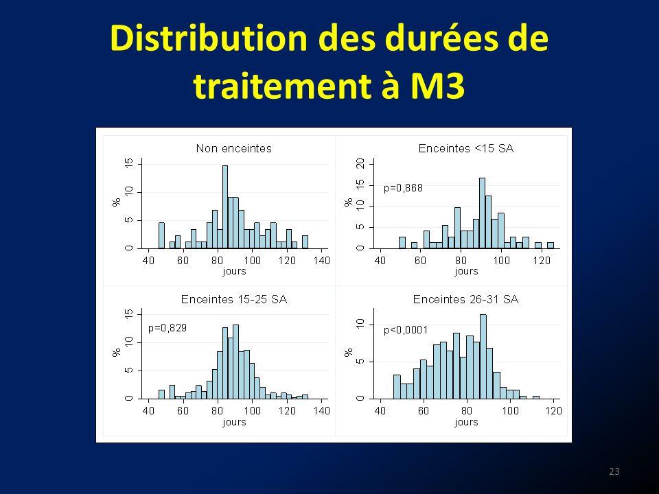 Distribution des durées de traitement à M3