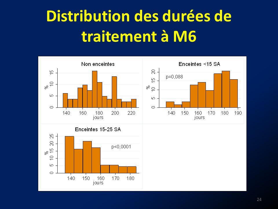 Distribution des durées de traitement à M6