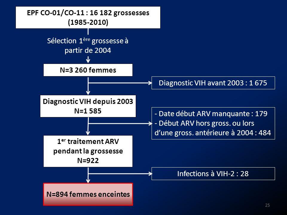 EPF CO-01/CO-11 : 16 182 grossesses (1985-2010)