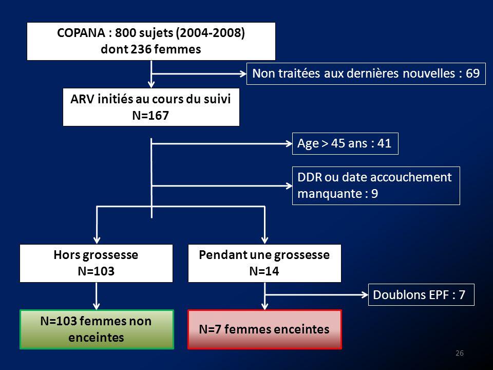 ARV initiés au cours du suivi N=103 femmes non enceintes