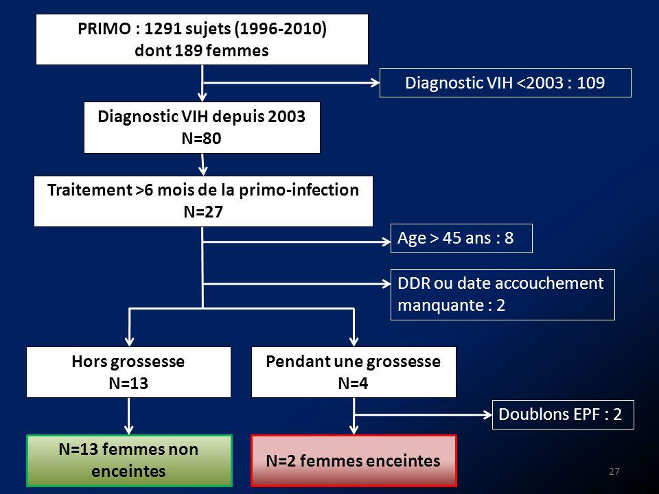 Traitement >6 mois de la primo-infection N=13 femmes non enceintes