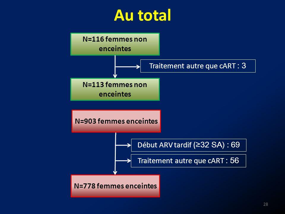 N=116 femmes non enceintes N=113 femmes non enceintes