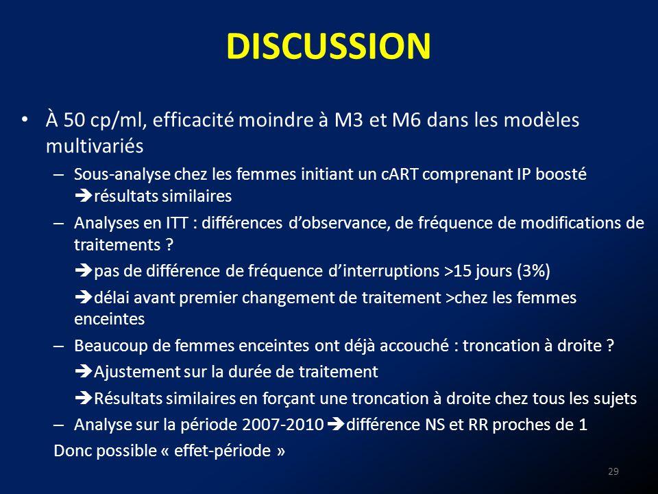 DISCUSSION À 50 cp/ml, efficacité moindre à M3 et M6 dans les modèles multivariés.