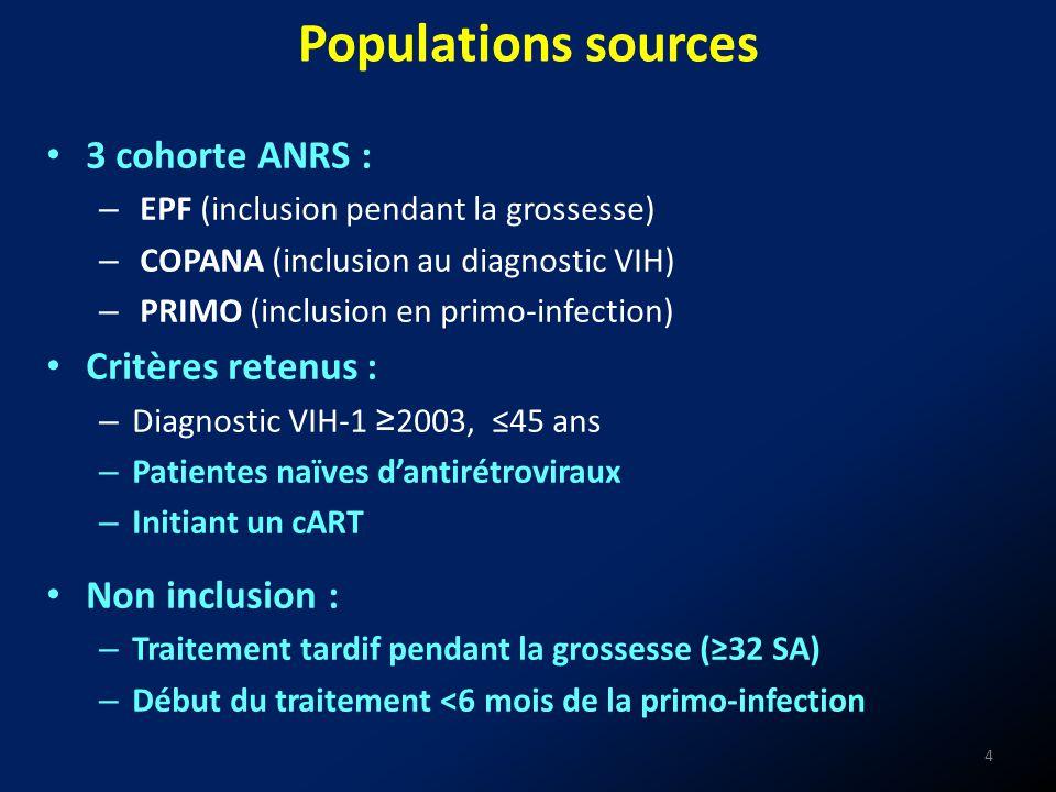 Populations sources 3 cohorte ANRS : Critères retenus :