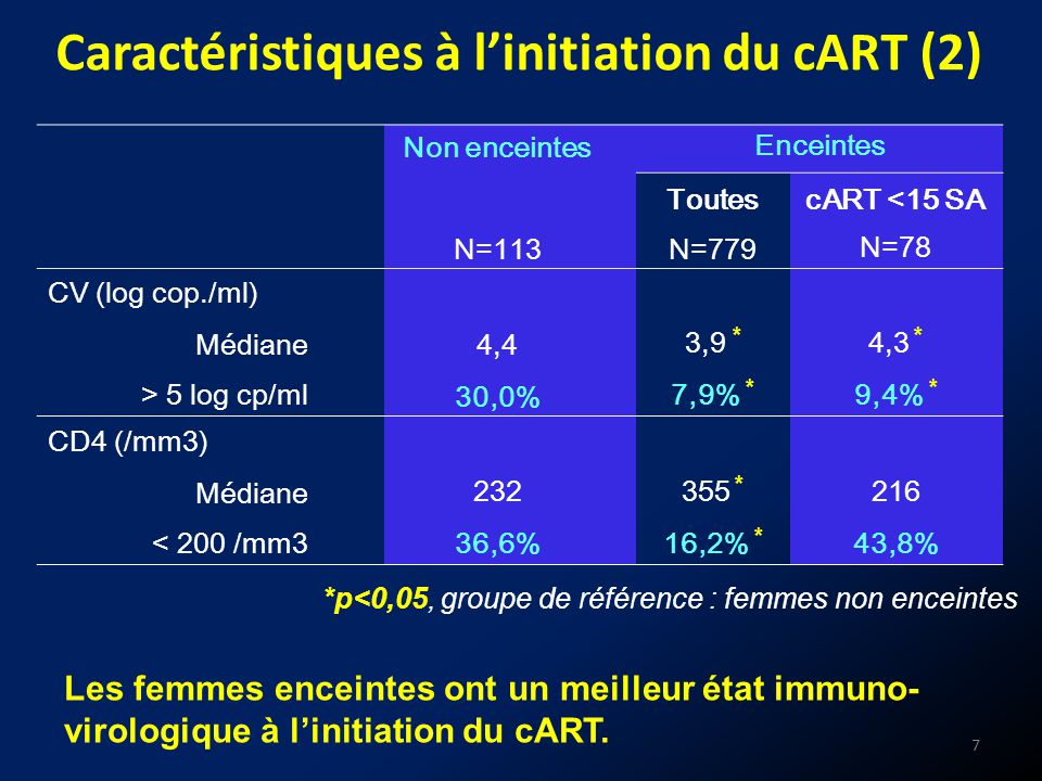 Caractéristiques à l'initiation du cART (2)