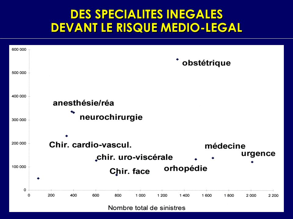DES SPECIALITES INEGALES DEVANT LE RISQUE MEDIO-LEGAL