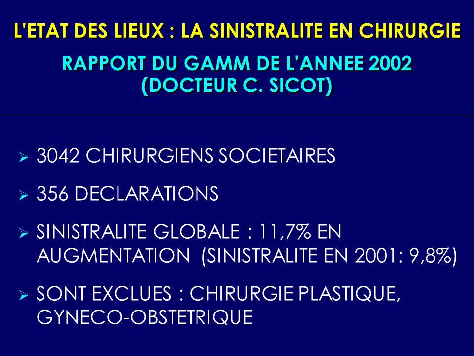 L ETAT DES LIEUX : LA SINISTRALITE EN CHIRURGIE