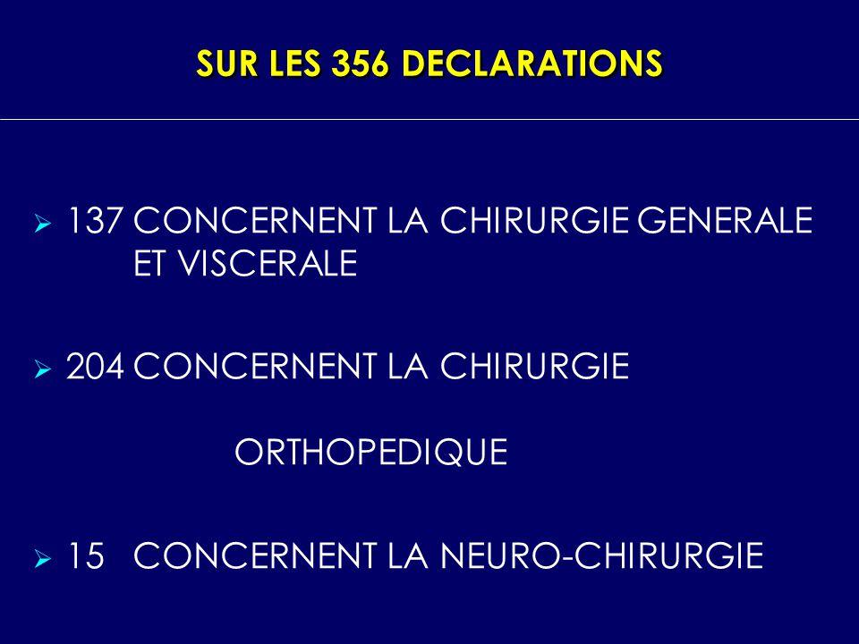 SUR LES 356 DECLARATIONS 137 CONCERNENT LA CHIRURGIE GENERALE ET VISCERALE. 204 CONCERNENT LA CHIRURGIE ORTHOPEDIQUE.