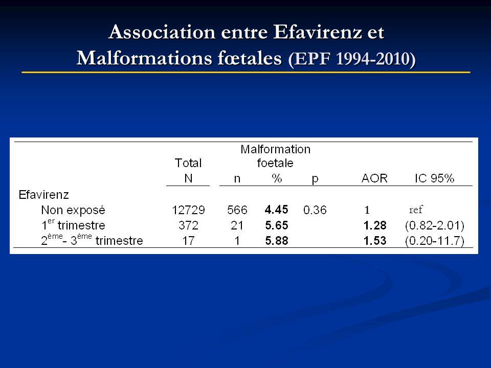 Association entre Efavirenz et Malformations fœtales (EPF 1994-2010)