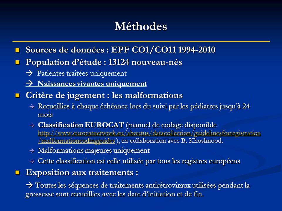 Méthodes Sources de données : EPF CO1/CO11 1994-2010