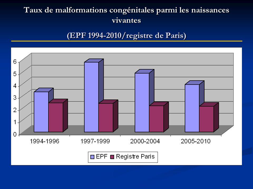 Taux de malformations congénitales parmi les naissances vivantes (EPF 1994-2010/registre de Paris)